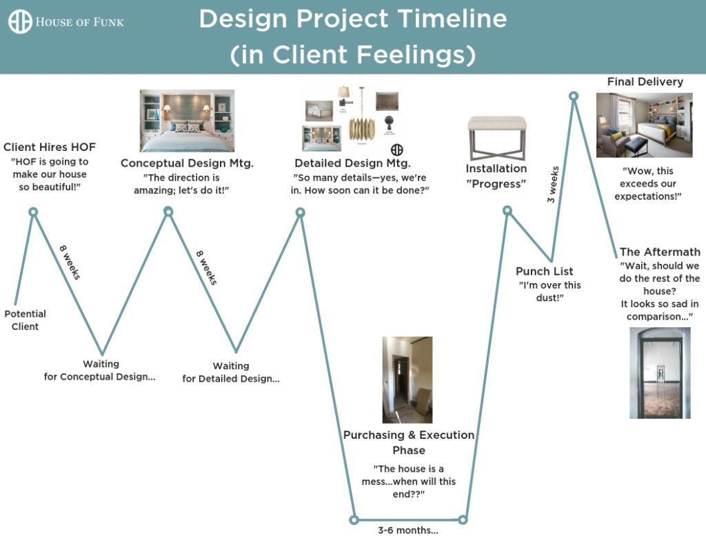Design Project Timeline